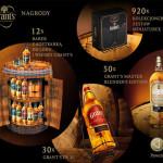Wygraj Grant's Whisky